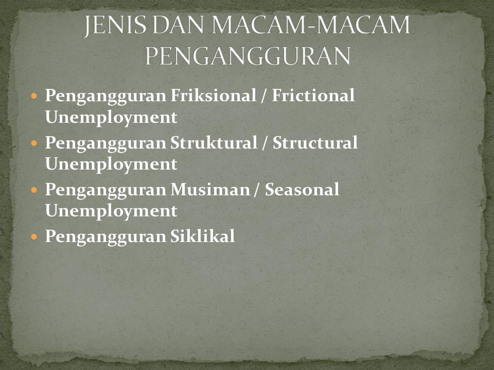 Pengangguran Friksional / Frictional Unemployment Pengangguran Struktural / Structural Unemployment Pengangguran Musiman / Seasonal Unemployment Penga