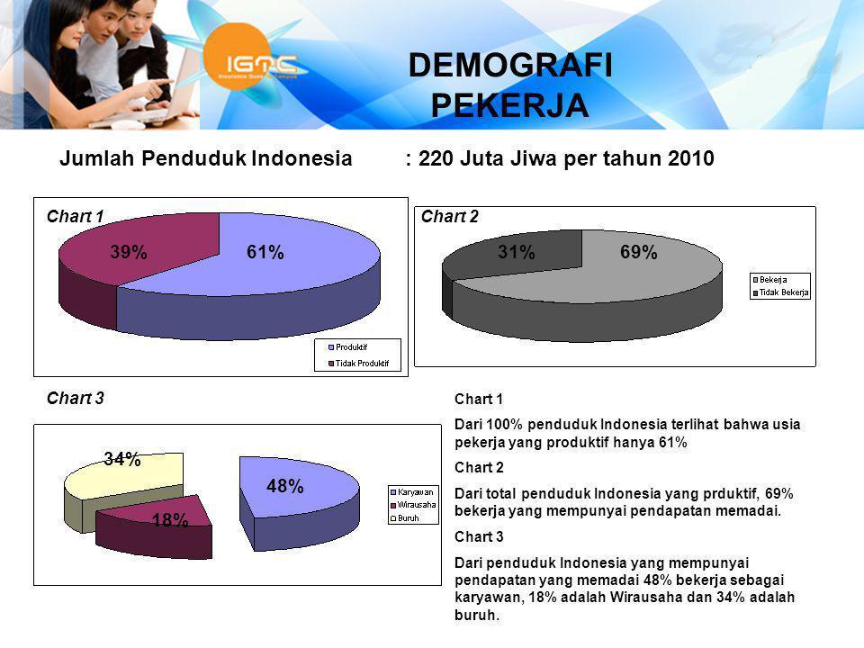 Chart 1 Dari 100% penduduk Indonesia terlihat bahwa usia pekerja yang produktif hanya 61% Chart 2 Dari total penduduk Indonesia yang prduktif, 69% bek