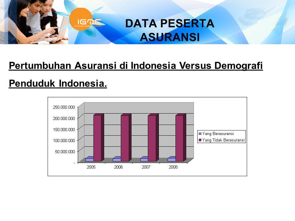 POTENSI Dengan tergarapnya market di Indonesia yang hanya 6,21%, maka peluang untuk berkarya diindustri Asuransi masih terbuka lebar.