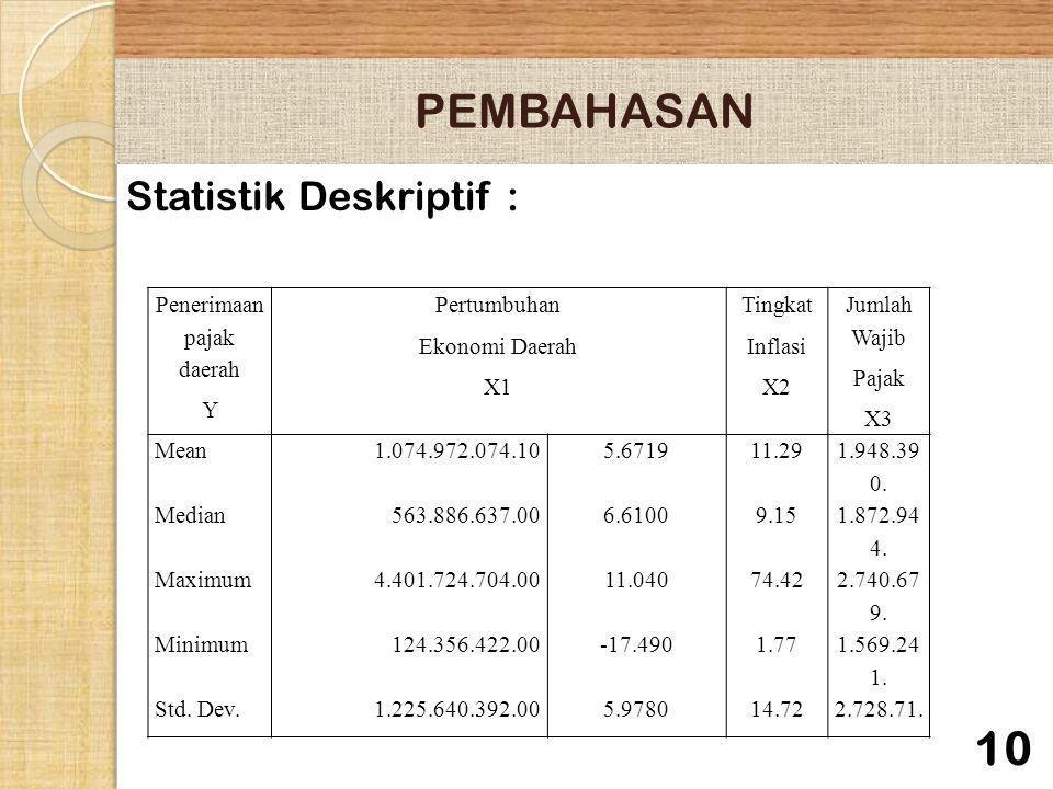 PEMBAHASAN Statistik Deskriptif : 10 Penerimaan pajak daerah Y Pertumbuhan Ekonomi Daerah X1 Tingkat Inflasi X2 Jumlah Wajib Pajak X3 Mean1.074.972.07