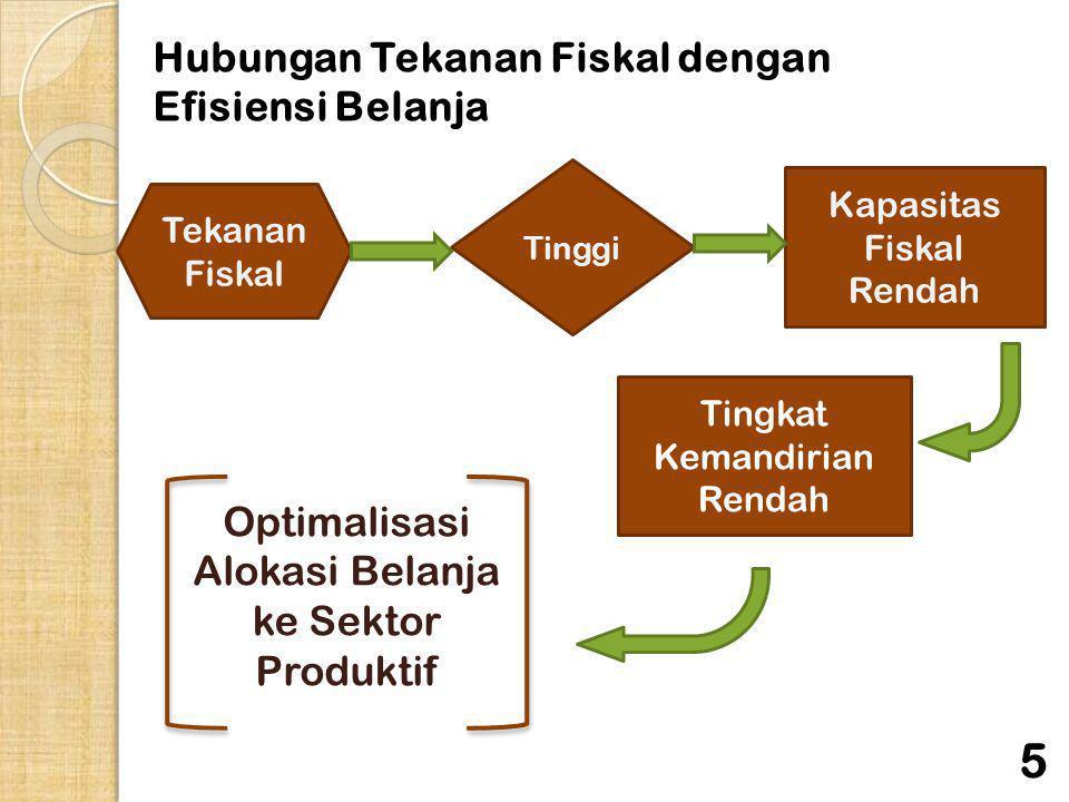 Hubungan Tekanan Fiskal dengan Efisiensi Belanja Tekanan Fiskal Tinggi Kapasitas Fiskal Rendah Tingkat Kemandirian Rendah Optimalisasi Alokasi Belanja