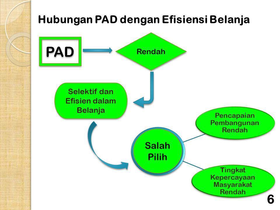 Hubungan PAD dengan Efisiensi Belanja PAD Rendah Selektif dan Efisien dalam Belanja Pencapaian Pembangunan Rendah Tingkat Kepercayaan Masyarakat Renda