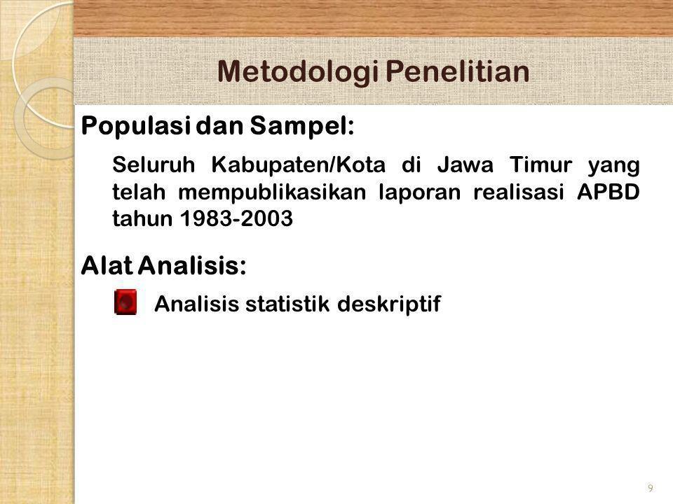 9 Metodologi Penelitian Populasi dan Sampel: Seluruh Kabupaten/Kota di Jawa Timur yang telah mempublikasikan laporan realisasi APBD tahun 1983-2003 Al
