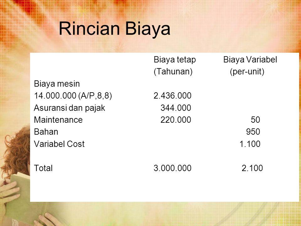 Rincian Biaya Biaya tetap Biaya Variabel (Tahunan) (per-unit) Biaya mesin 14.000.000 (A/P,8,8)2.436.000 Asuransi dan pajak 344.000 Maintenance 220.000