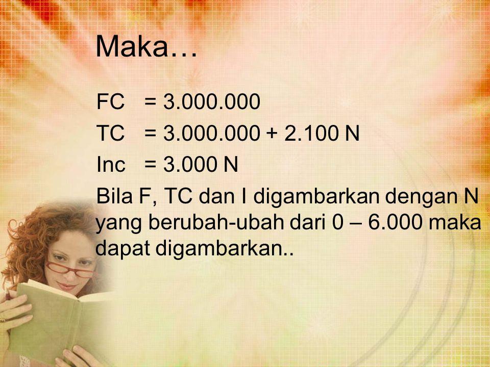 Maka… FC= 3.000.000 TC= 3.000.000 + 2.100 N Inc= 3.000 N Bila F, TC dan I digambarkan dengan N yang berubah-ubah dari 0 – 6.000 maka dapat digambarkan