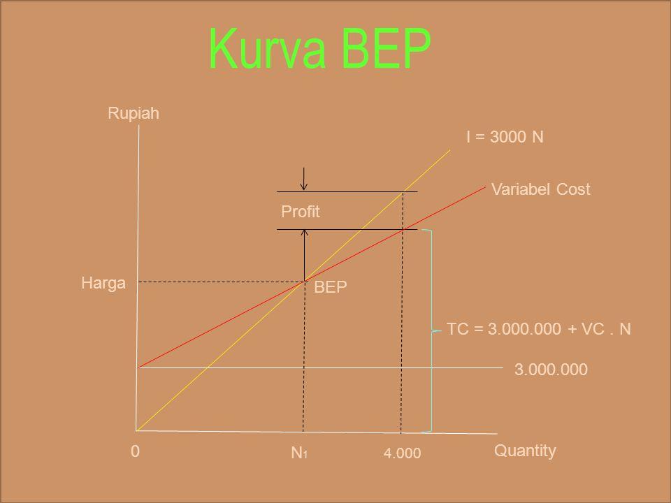 Kurva BEP I = 3000 N Variabel Cost BEP 3.000.000 Profit N 1 4.000 Quantity TC = 3.000.000 + VC. N 0 Rupiah Harga