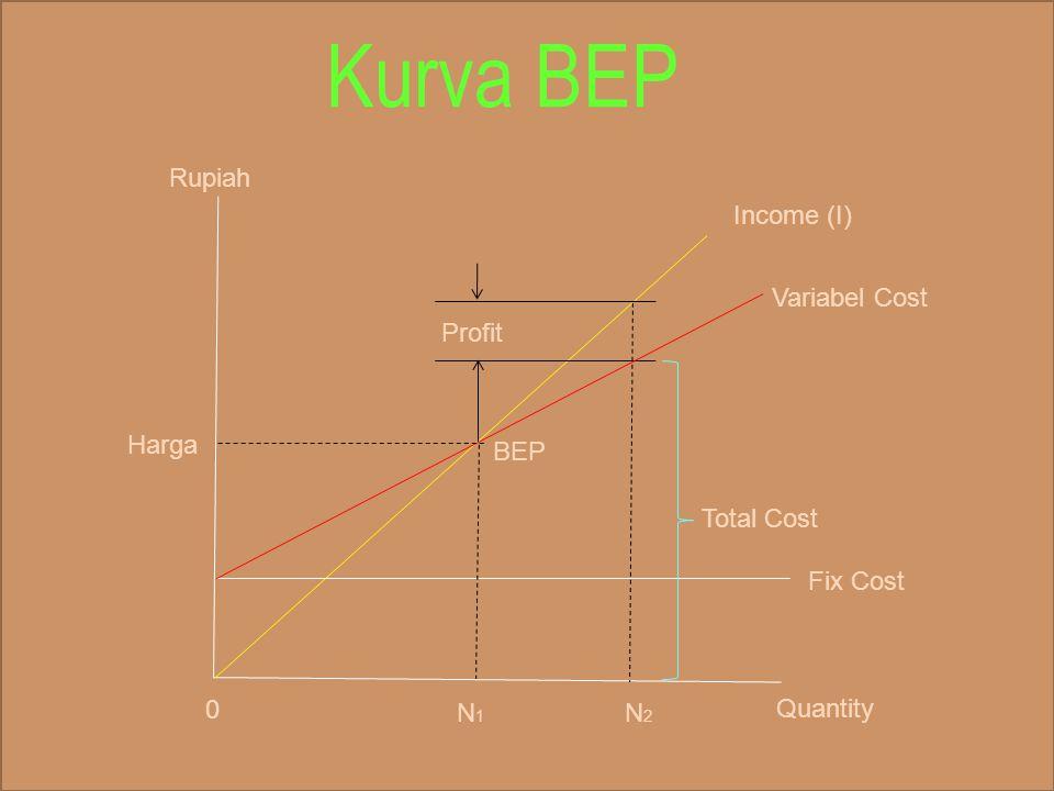 Income (I) Variabel Cost BEP Fix Cost Profit N 1 N 3 N 2 Quantity Total Cost 0 Rupiah Harga Fix Cost Bertambah