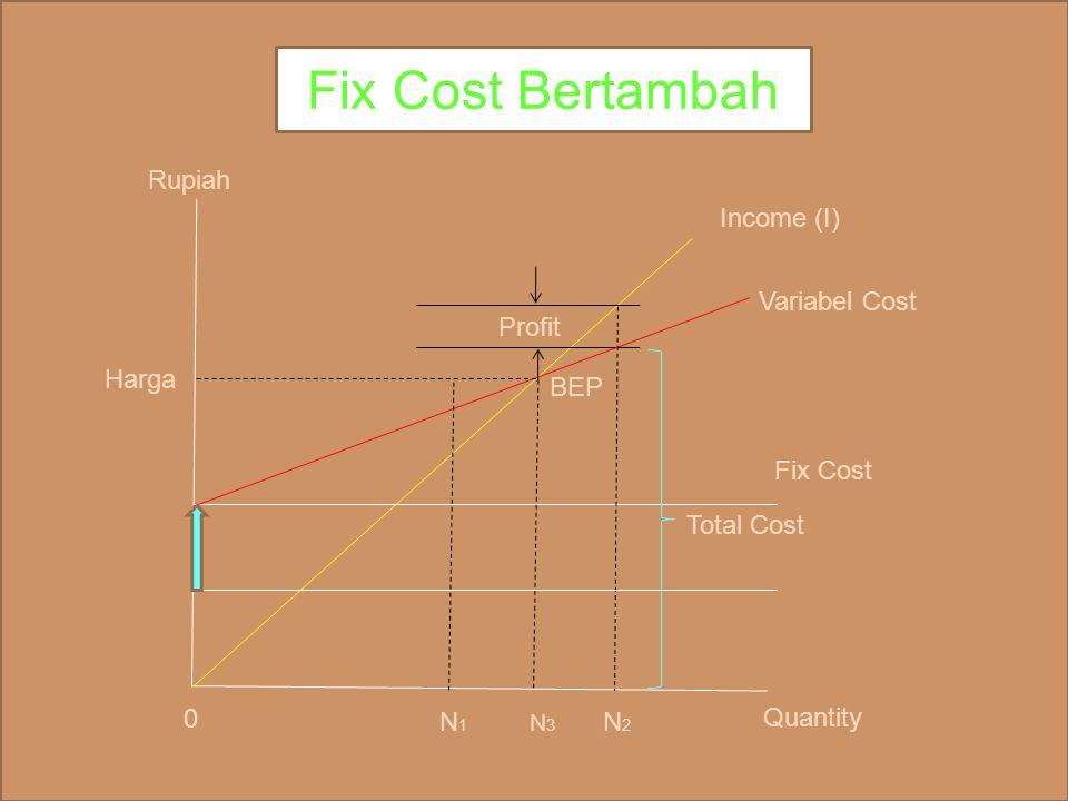 Income (I) Variabel Cost BEP Fix Cost N 1 N 3 N 2 N 4 Quantity 0 Rupiah Harga Variabel Cost Bertambah