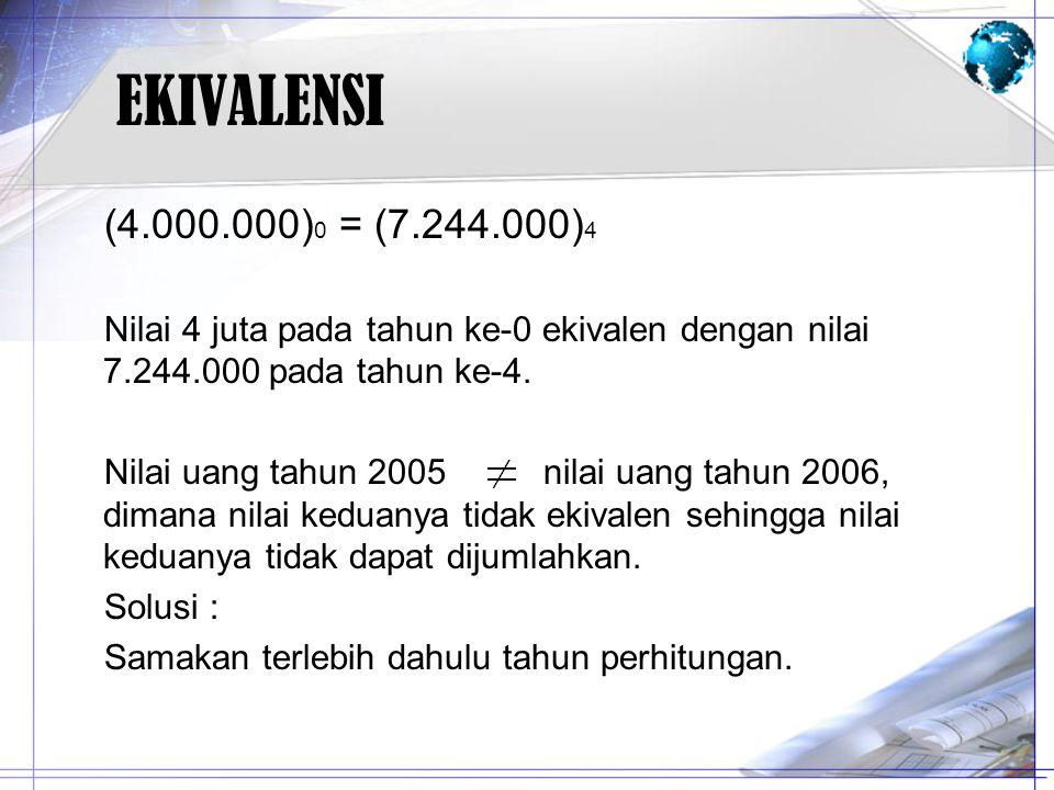 EKIVALENSI (4.000.000) 0 = (7.244.000) 4 Nilai 4 juta pada tahun ke-0 ekivalen dengan nilai 7.244.000 pada tahun ke-4. Nilai uang tahun 2005 nilai uan
