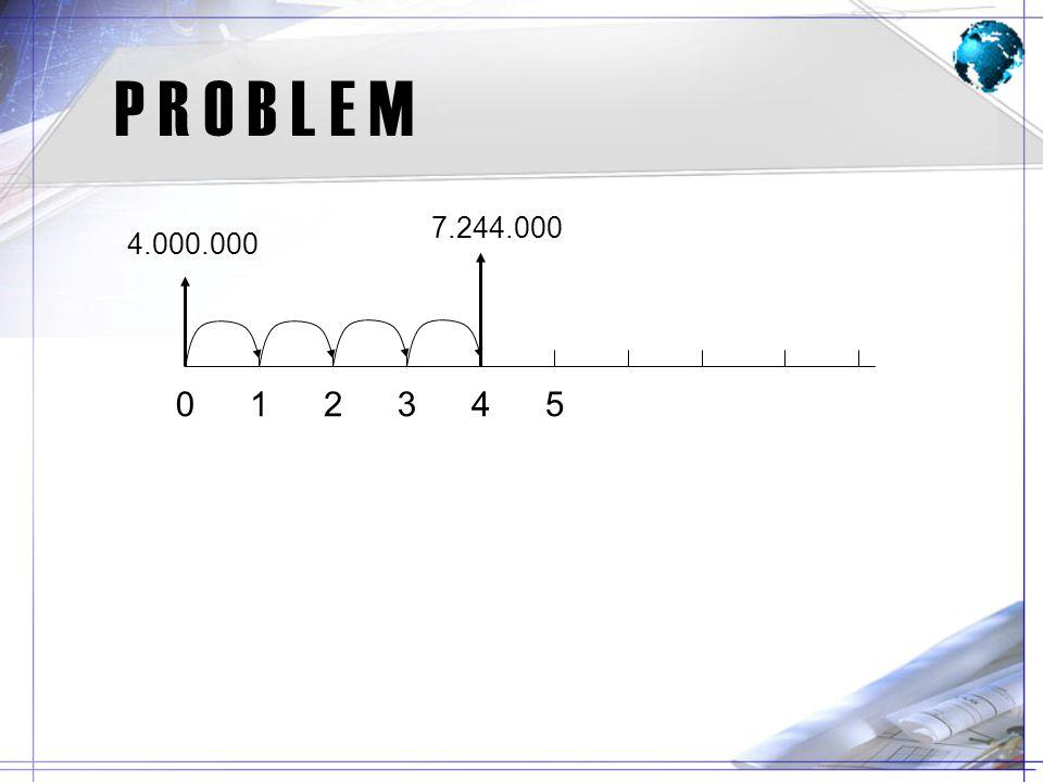 P R O B L E M 012345 4.000.000 7.244.000