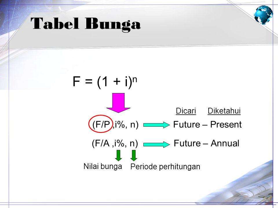 Tabel Bunga F = (1 + i) n Dicari Diketahui (F/P,i%, n) Future – Present (F/A,i%, n) Future – Annual Nilai bunga Periode perhitungan