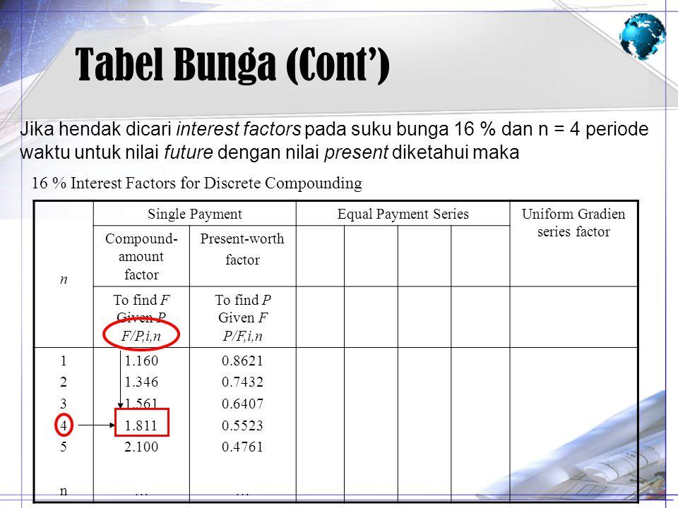Tabel Bunga (Cont') Jika hendak dicari interest factors pada suku bunga 16 % dan n = 4 periode waktu untuk nilai future dengan nilai present diketahui
