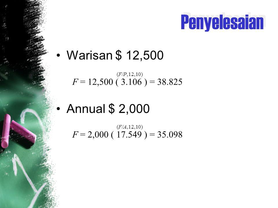 Penyelesaian Warisan $ 12,500 Annual $ 2,000 F = 12,500 ( 3.106 ) = 38.825 (F/P,12,10) F = 2,000 ( 17.549 ) = 35.098 (F/A,12,10)
