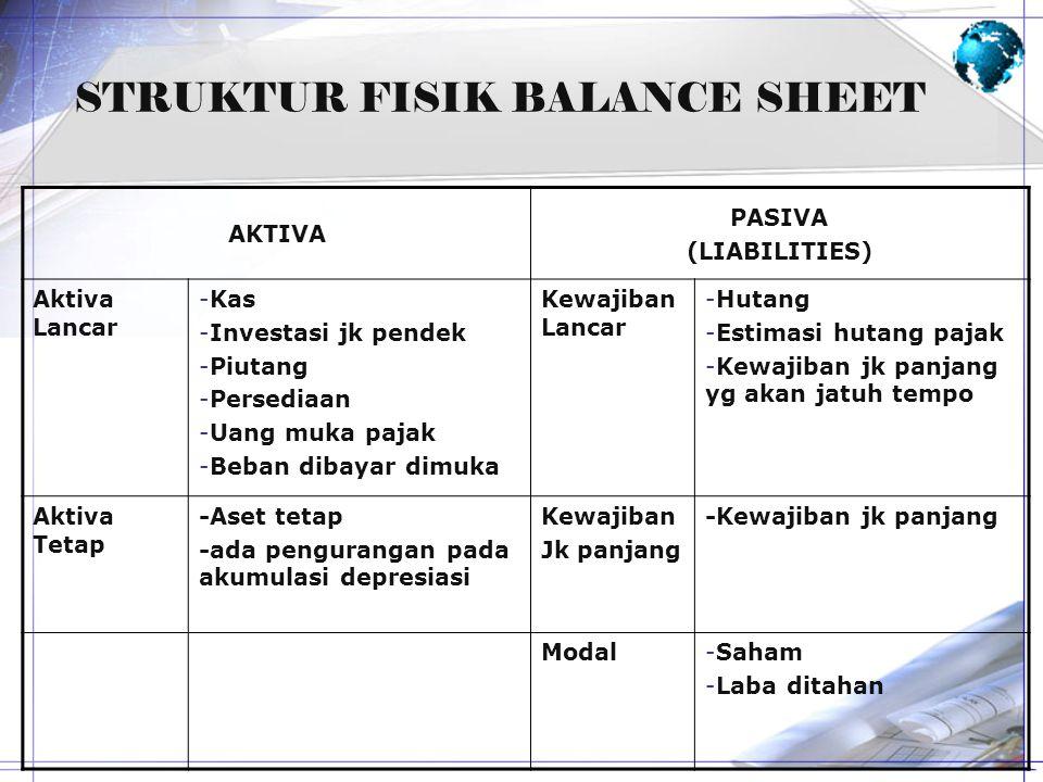 STRUKTUR FISIK BALANCE SHEET AKTIVA PASIVA (LIABILITIES) Aktiva Lancar -Kas -Investasi jk pendek -Piutang -Persediaan -Uang muka pajak -Beban dibayar