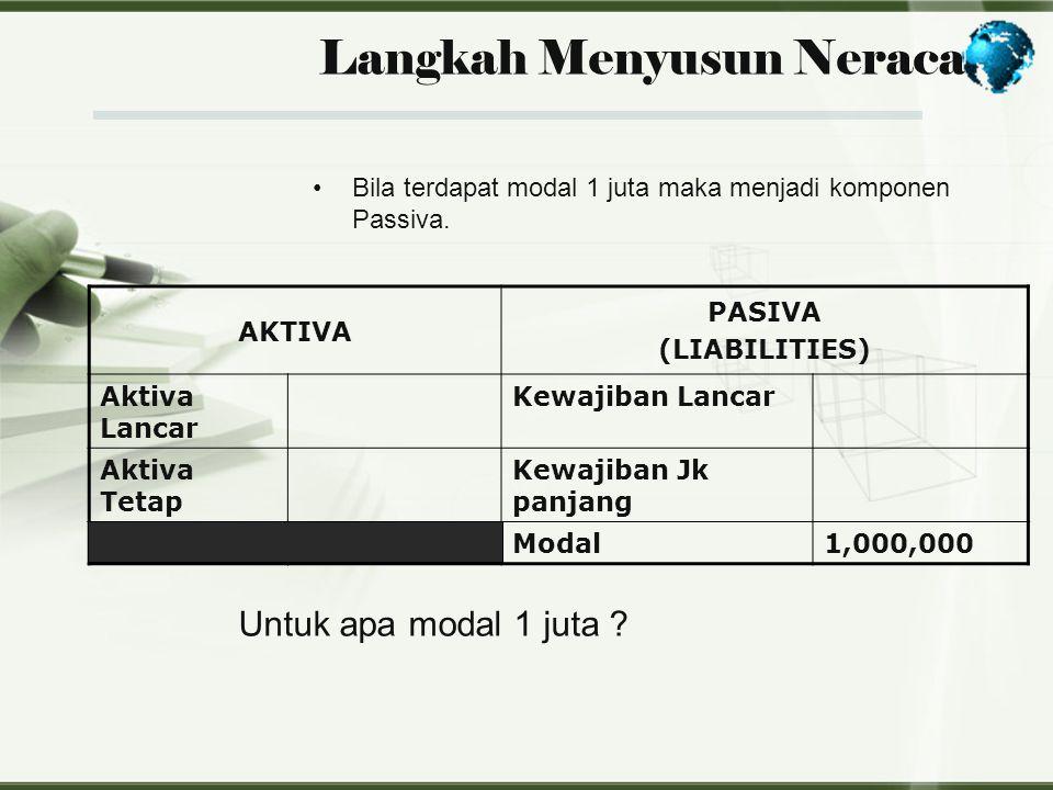 Langkah Menyusun Neraca Bila terdapat modal 1 juta maka menjadi komponen Passiva. AKTIVA PASIVA (LIABILITIES) Aktiva Lancar Kewajiban Lancar Aktiva Te