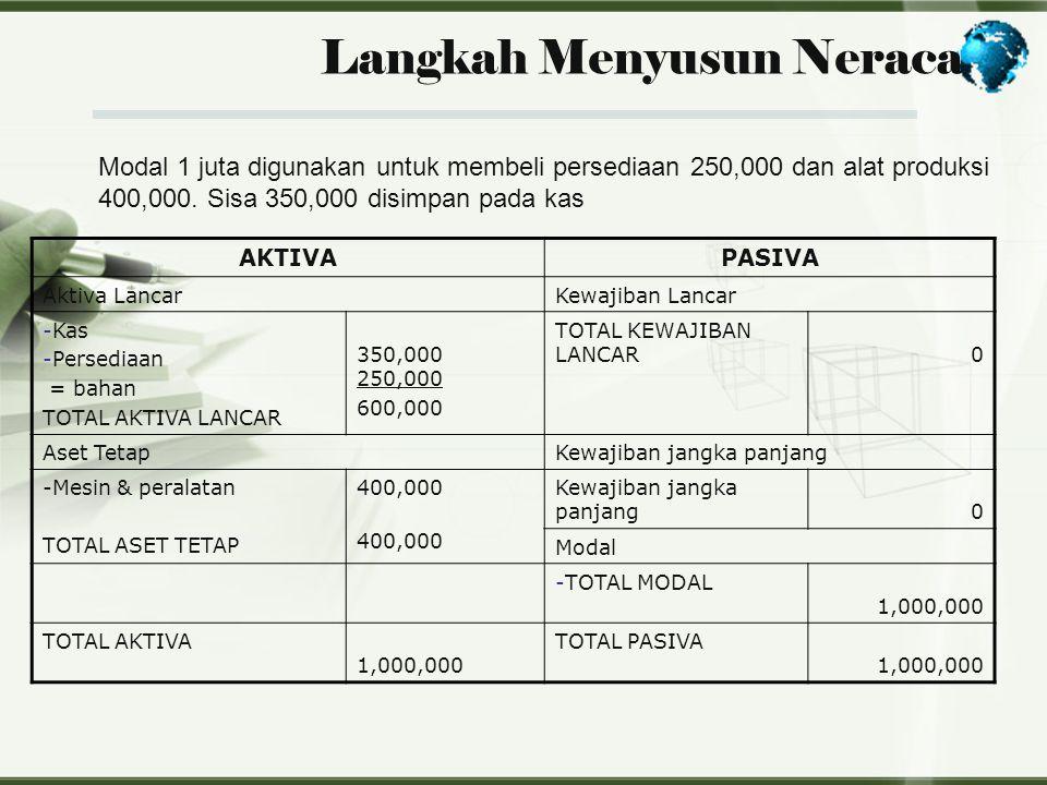 Langkah Menyusun Neraca Modal 1 juta digunakan untuk membeli persediaan 250,000 dan alat produksi 400,000. Sisa 350,000 disimpan pada kas AKTIVAPASIVA