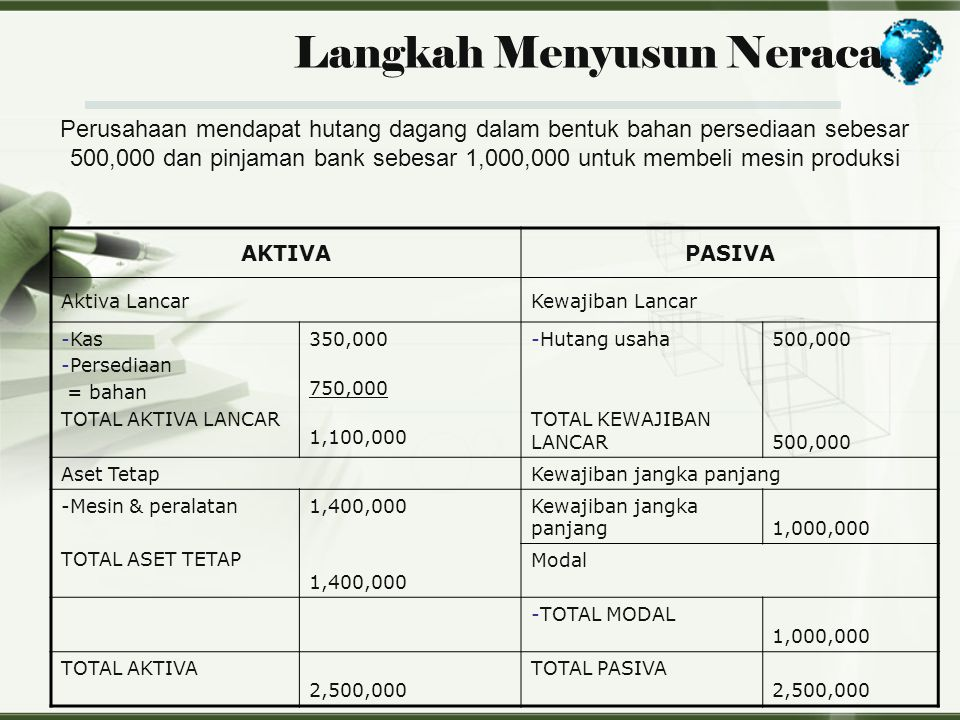 Langkah Menyusun Neraca Perusahaan mendapat hutang dagang dalam bentuk bahan persediaan sebesar 500,000 dan pinjaman bank sebesar 1,000,000 untuk memb