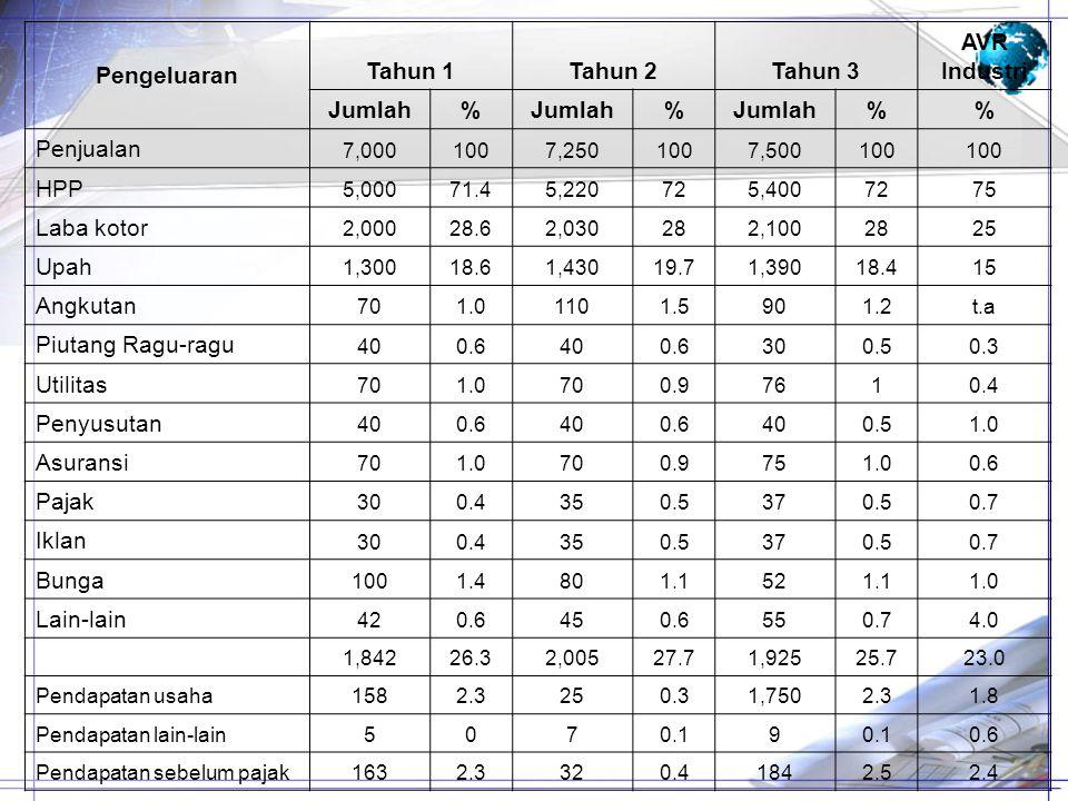 Pengeluaran Tahun 1Tahun 2Tahun 3 AVR Industri Jumlah% % % Penjualan 7,0001007,2501007,500100 HPP 5,00071.45,220725,4007275 Laba kotor 2,00028.62,0302