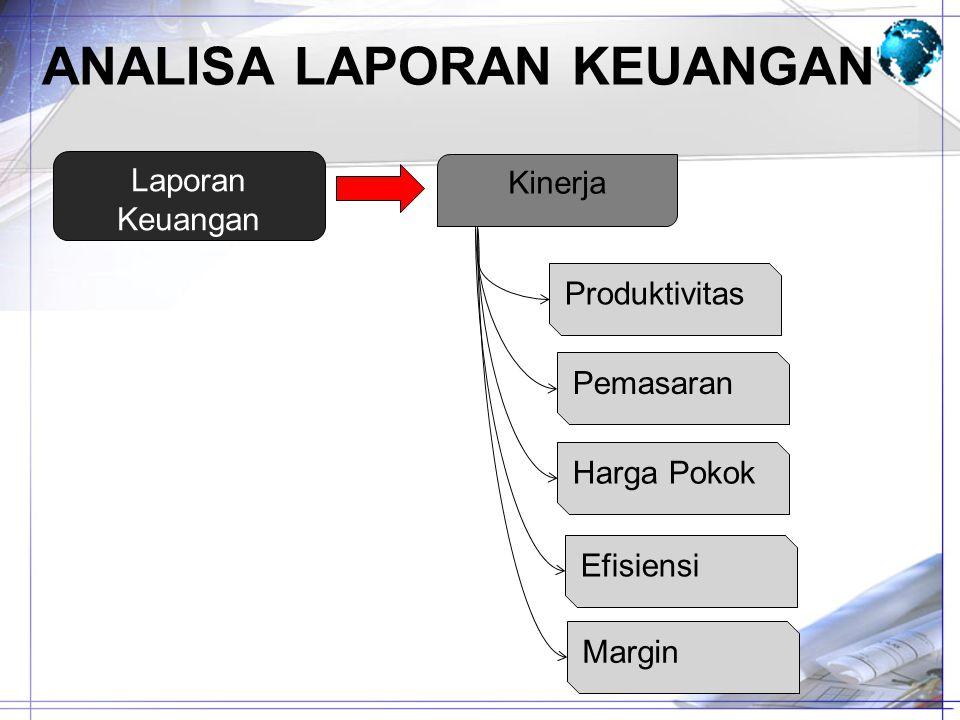 ANALISA LAPORAN KEUANGAN Laporan Keuangan Kinerja Efisiensi Produktivitas Pemasaran Harga Pokok Margin