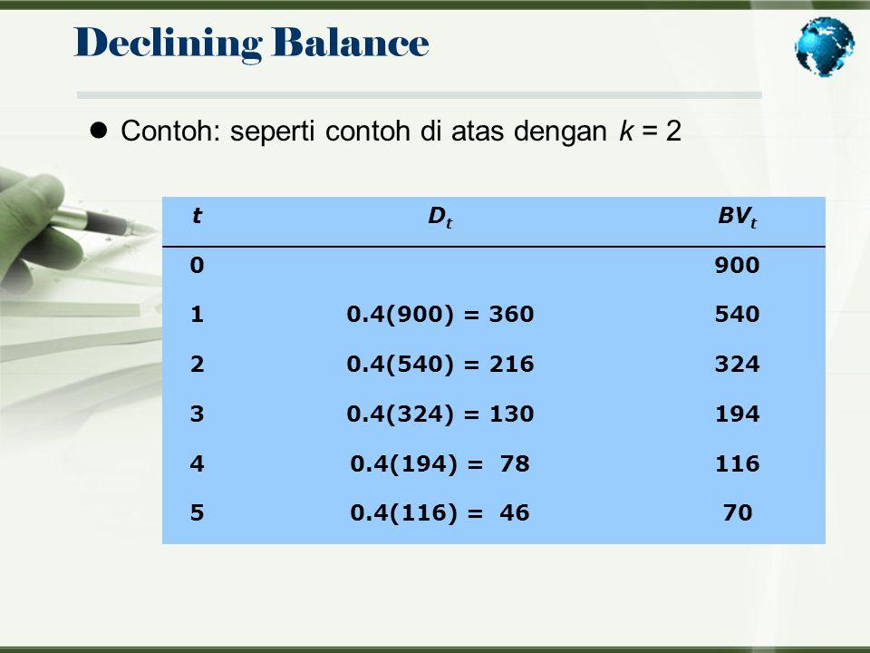 Declining Balance Contoh: seperti contoh di atas dengan k = 2 tDtDt BV t 0900 10.4(900) = 360540 20.4(540) = 216324 30.4(324) = 130194 40.4(194) = 781