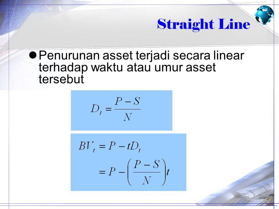 Straight Line Contoh : –Biaya asset, PRp.900.000.000 –Umur, dalam tahun, N5 –Nilai sisa, SRp.