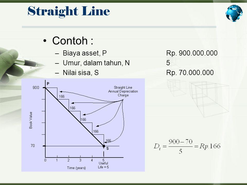 Straight Line Contoh : –Biaya asset, PRp. 900.000.000 –Umur, dalam tahun, N5 –Nilai sisa, SRp. 70.000.000