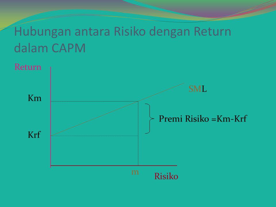 CAPITAL ASSET PRICING MODEL Suatu model yang digunakan untuk mengestimasi return suatu sekuritas suatu model yang memformulasikan return suatu saham adalah sama dengan tingkat bunga bebas risiko ditambah premi risiko Ki = Krf + ( Km -Krf) bi