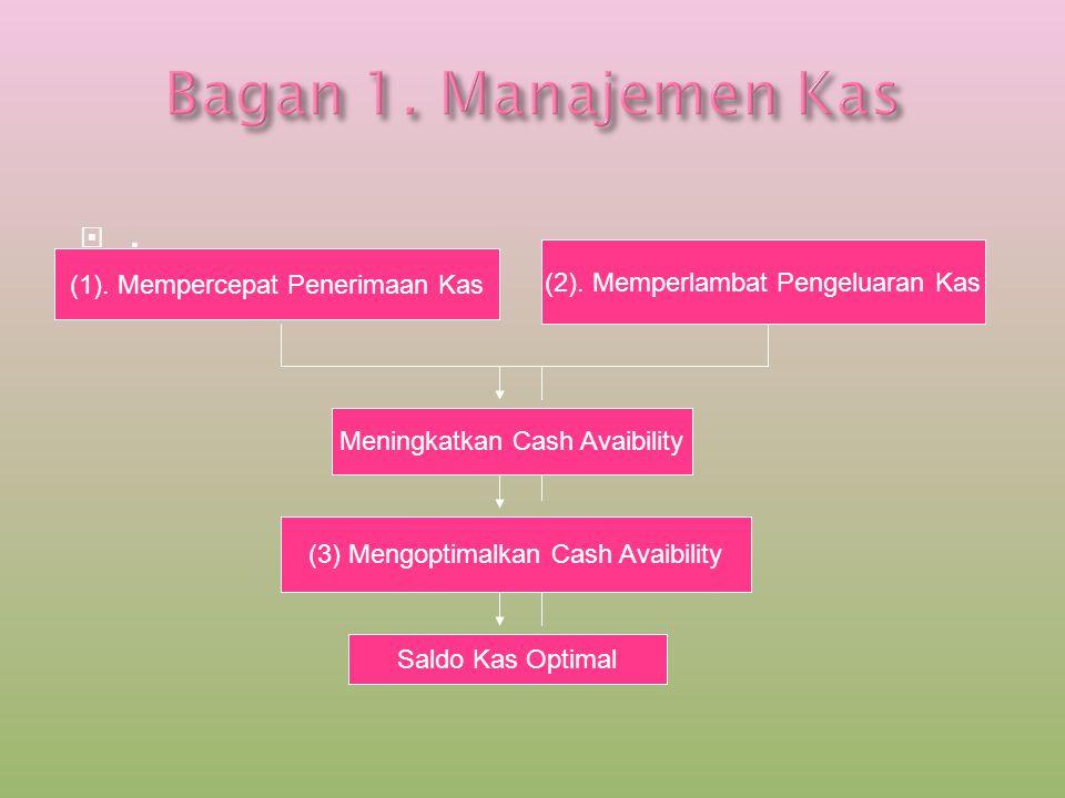 .. (1). Mempercepat Penerimaan Kas (2). Memperlambat Pengeluaran Kas Meningkatkan Cash Avaibility (3) Mengoptimalkan Cash Avaibility Saldo Kas Optim