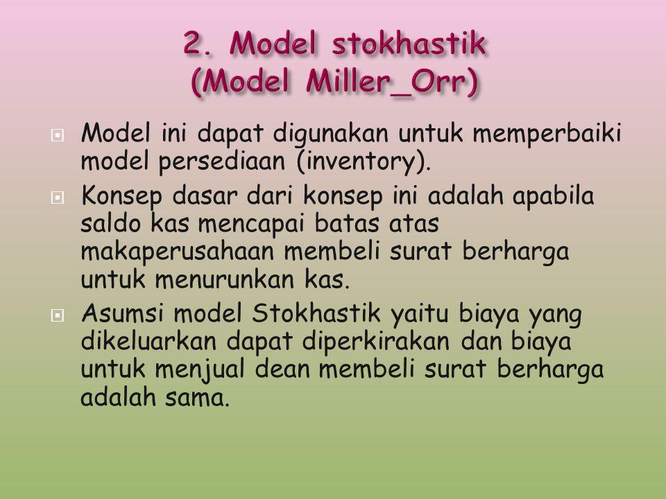  Model ini dapat digunakan untuk memperbaiki model persediaan (inventory).  Konsep dasar dari konsep ini adalah apabila saldo kas mencapai batas ata