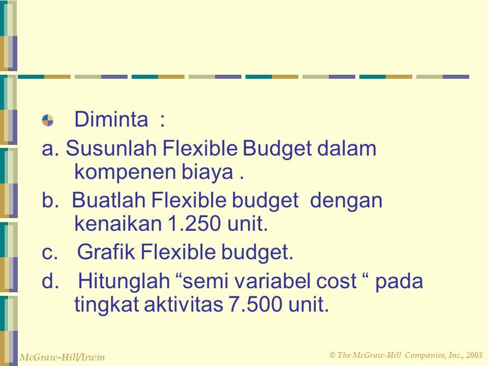 © The McGraw-Hill Companies, Inc., 2003 McGraw-Hill/Irwin 1.Contoh. Kohn Mountain menggunakan Flexible Budget untuk operasi perusahaannya dan mempunya