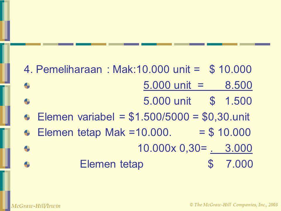 © The McGraw-Hill Companies, Inc., 2003 McGraw-Hill/Irwin 3. Bahan tidak langsung dengan hal yang sama: Elemen variabel = Mak 10.000 unit = $ 10.000 M