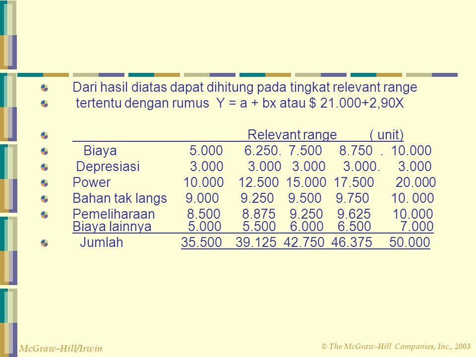 © The McGraw-Hill Companies, Inc., 2003 McGraw-Hill/Irwin Budget Flexible dengan kompenen (bentuk High and low) adalah berikut ini : Relevan Range 5.0