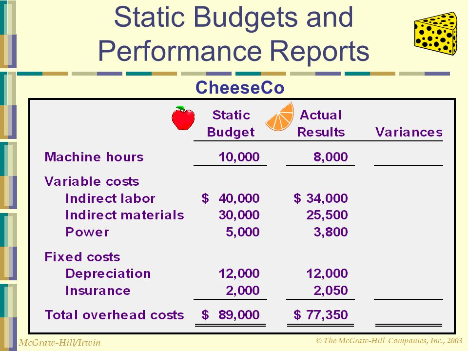 © The McGraw-Hill Companies, Inc., 2003 McGraw-Hill/Irwin Static Budgets and Performance Reports CheeseCo