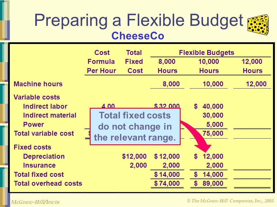 © The McGraw-Hill Companies, Inc., 2003 McGraw-Hill/Irwin Preparing a Flexible Budget CostTotal Flexible Budgets FormulaFixed8,00010,00012,000 Per Hou