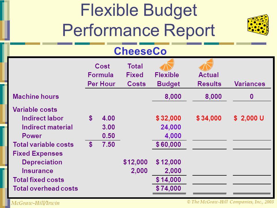 © The McGraw-Hill Companies, Inc., 2003 McGraw-Hill/Irwin Flexible Budget Performance Report