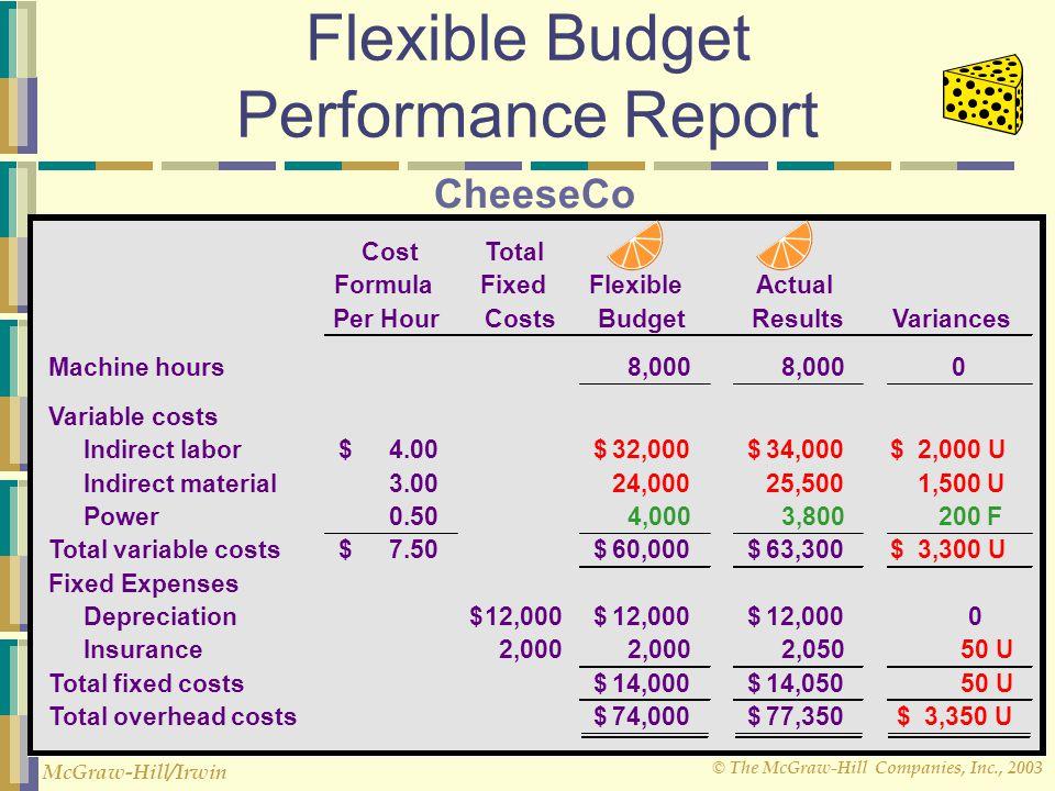 © The McGraw-Hill Companies, Inc., 2003 McGraw-Hill/Irwin Flexible Budget Performance Report CostTotal FormulaFixedFlexibleActual Per HourCostsBudgetR