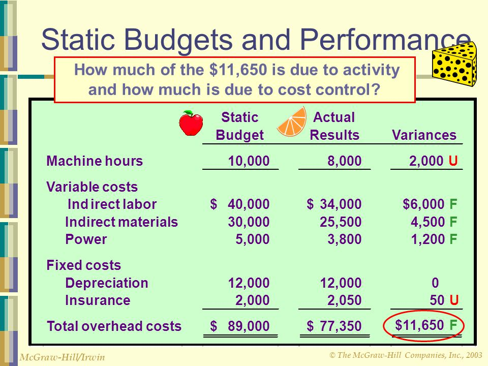 © The McGraw-Hill Companies, Inc., 2003 McGraw-Hill/Irwin Flexible Budget Performance Report CheeseCo
