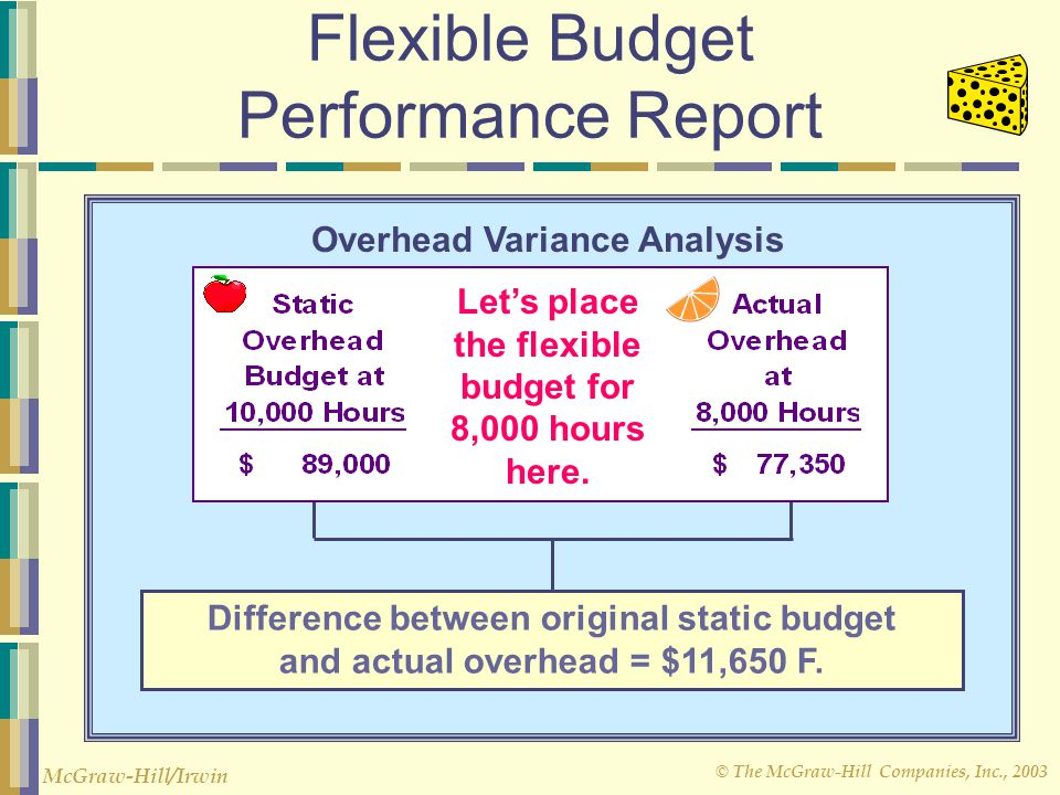 © The McGraw-Hill Companies, Inc., 2003 McGraw-Hill/Irwin Static Budgets and Performance How much of the $11,650 is due to activity and how much is du