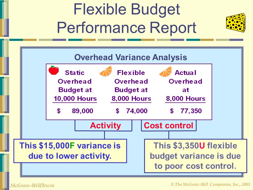 © The McGraw-Hill Companies, Inc., 2003 McGraw-Hill/Irwin Flexible Budget Performance Report Difference between original static budget and actual over