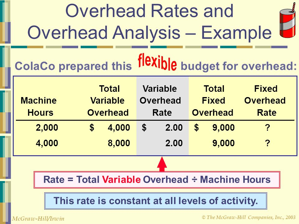 © The McGraw-Hill Companies, Inc., 2003 McGraw-Hill/Irwin ColaCo prepared this budget for overhead: Overhead Rates and Overhead Analysis – Example Tot
