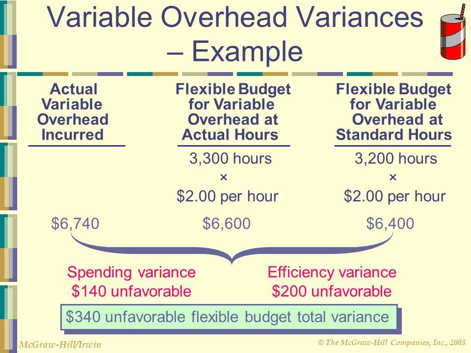 © The McGraw-Hill Companies, Inc., 2003 McGraw-Hill/Irwin Variable Overhead Variances AH × SR AH × AR Spending variance = AH(AR - SR) Efficiency varia