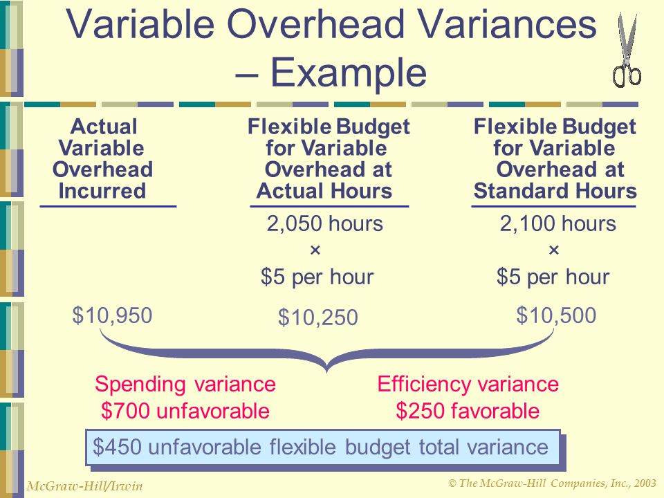 © The McGraw-Hill Companies, Inc., 2003 McGraw-Hill/Irwin 3,300 hours 3,200 hours × × $2.00 per hour $2.00 per hour Variable Overhead Variances – Exam