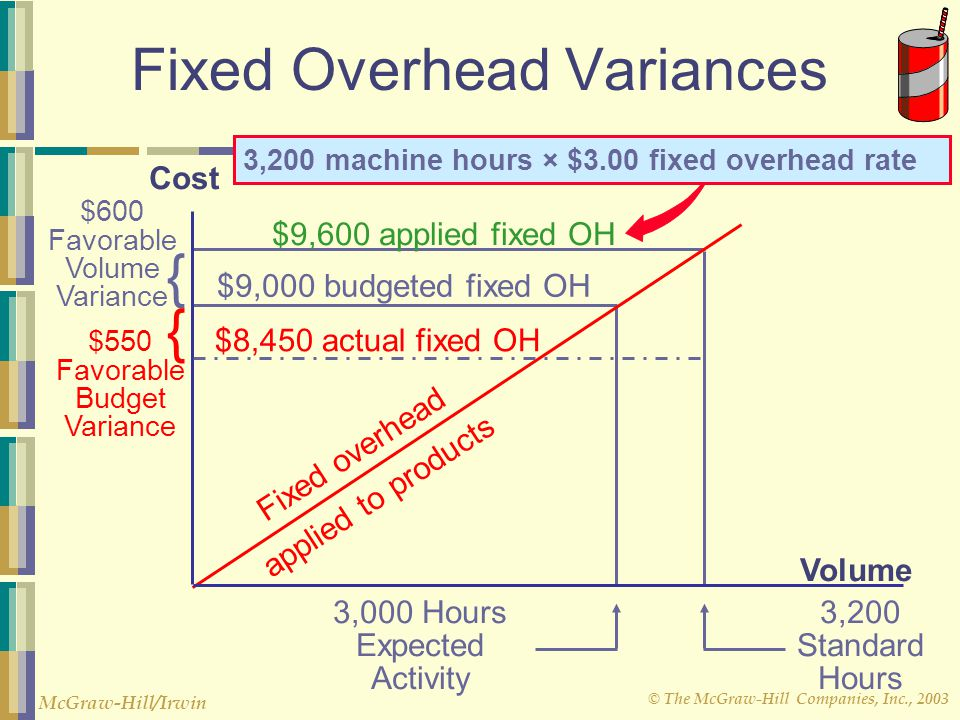 © The McGraw-Hill Companies, Inc., 2003 McGraw-Hill/Irwin Fixed Overhead Variances $8,450 actual fixed OH Volume Cost 3,000 Hours Expected Activity $9