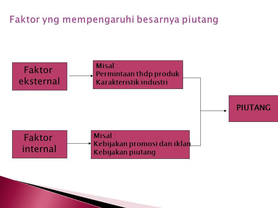 Faktor eksternal Faktor internal Misal : Permintaan thdp produk Karakteristik industri Misal : Kebijakan promosi dan iklan Kebijakan piutang PIUTANG