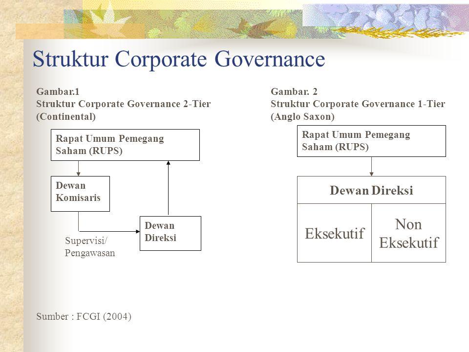Struktur Corporate Governance Rapat Umum Pemegang Saham (RUPS) Dewan Direksi Dewan Komisaris Supervisi/ Pengawasan Gambar.1Gambar.