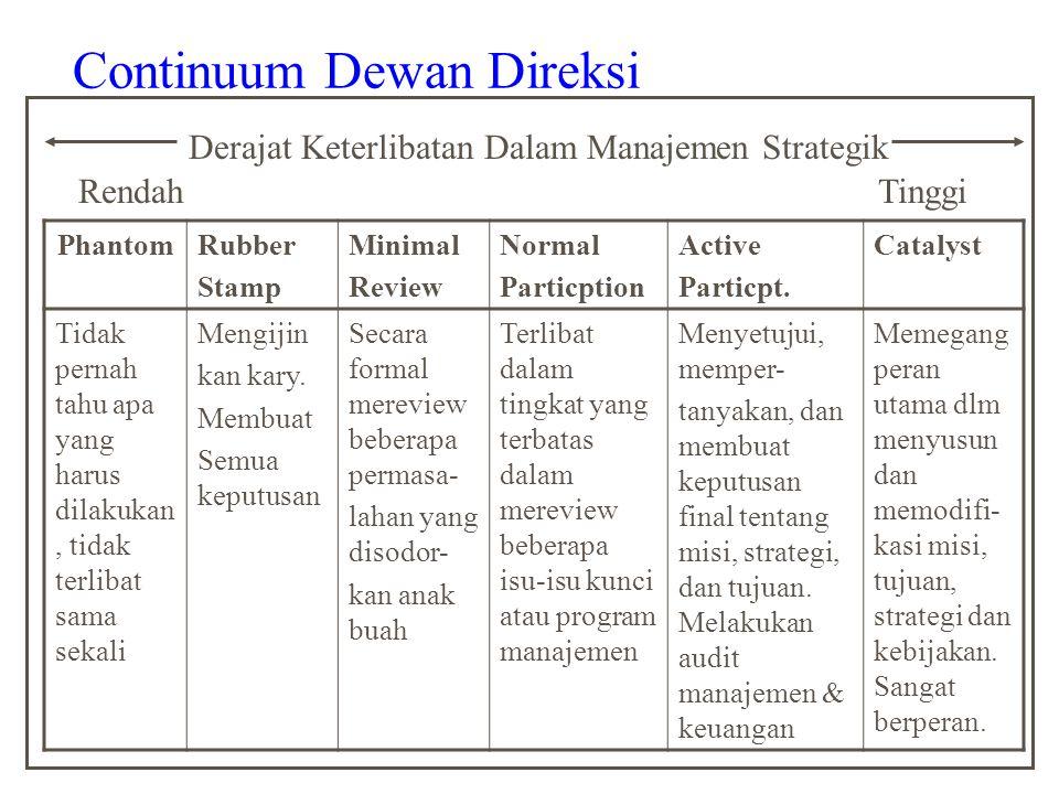 Continuum Dewan Direksi Derajat Keterlibatan Dalam Manajemen Strategik RendahTinggi PhantomRubber Stamp Minimal Review Normal Particption Active Particpt.