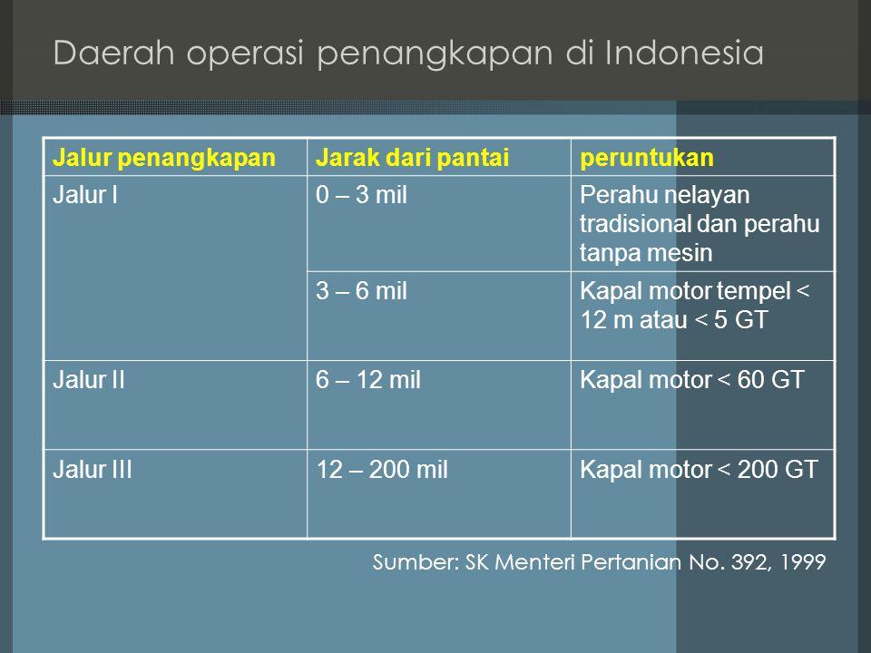 Daerah operasi penangkapan di Indonesia Jalur penangkapanJarak dari pantaiperuntukan Jalur I0 – 3 milPerahu nelayan tradisional dan perahu tanpa mesin