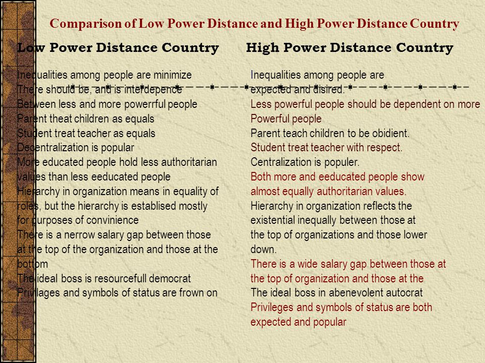 Comparison of Low Power Distance and High Power Distance Country Low Power Distance Country High Power Distance Country Inequalities among people are expected and disired.