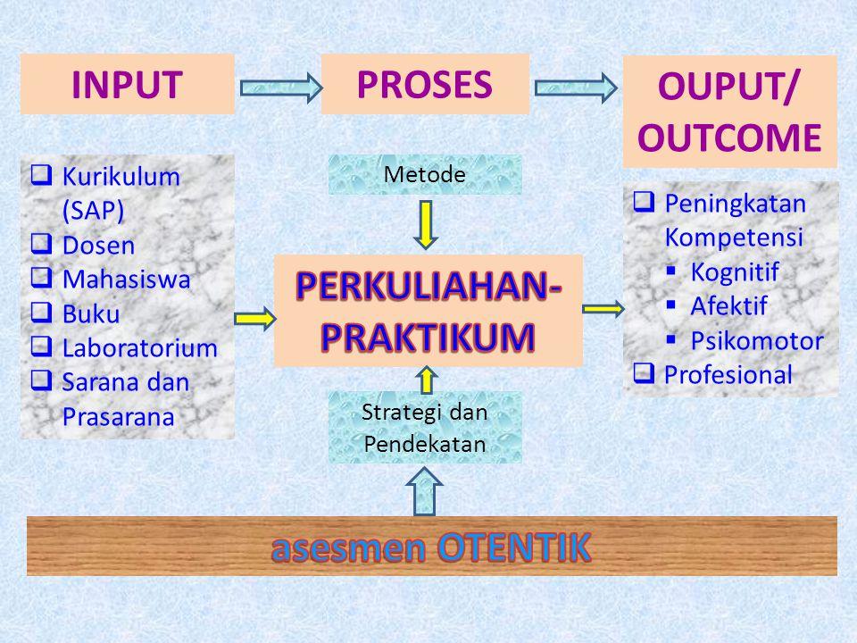PROSES INPUT OUPUT/ OUTCOME  Kurikulum (SAP)  Dosen  Mahasiswa  Buku  Laboratorium  Sarana dan Prasarana Metode Strategi dan Pendekatan  Pening