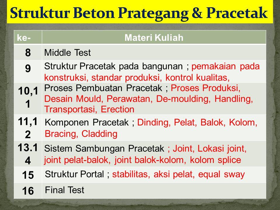 ke-Materi Kuliah 8 Middle Test 9 Struktur Pracetak pada bangunan ; pemakaian pada konstruksi, standar produksi, kontrol kualitas, 10,1 1 Proses Pembua